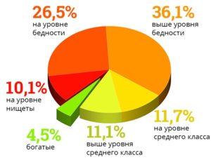 finance diagram russia